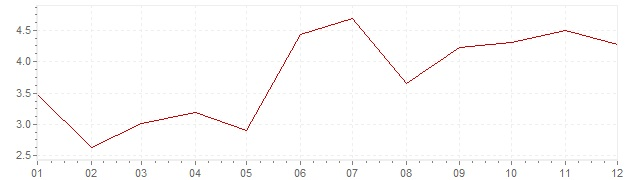 Chart - harmonised inflation Luxembourg 2000 (HICP)