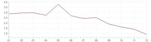 Grafico - inflazione armonizzata Lussemburgo 2001 (HICP)