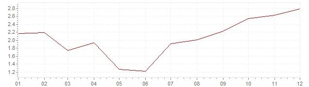 Grafico - inflazione armonizzata Lussemburgo 2002 (HICP)