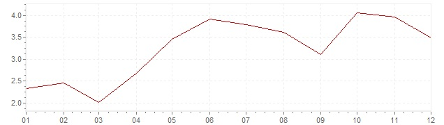 Grafico - inflazione armonizzata Lussemburgo 2004 (HICP)