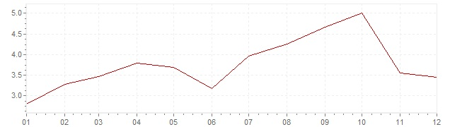 Chart - harmonised inflation Luxembourg 2005 (HICP)