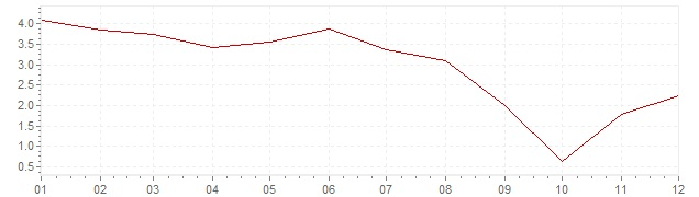 Chart - harmonised inflation Luxembourg 2006 (HICP)
