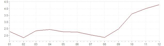 Chart - harmonised inflation Luxembourg 2007 (HICP)