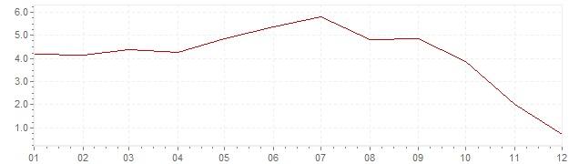 Grafiek - geharmoniseerde inflatie Luxemburg 2008 (HICP)