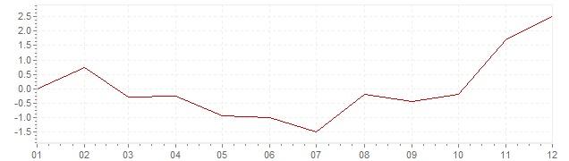 Grafiek - geharmoniseerde inflatie Luxemburg 2009 (HICP)