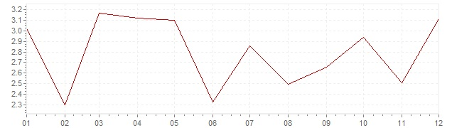 Chart - harmonised inflation Luxembourg 2010 (HICP)