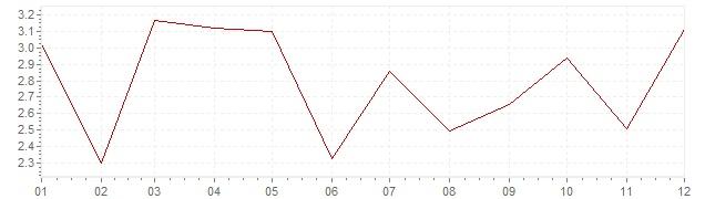 Graphik - harmonisierte Inflation Luxemburg 2010 (HVPI)