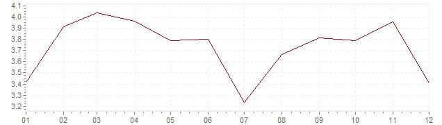 Grafico - inflazione armonizzata Lussemburgo 2011 (HICP)