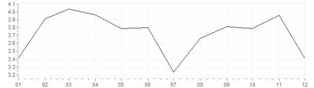 Chart - harmonised inflation Luxembourg 2011 (HICP)