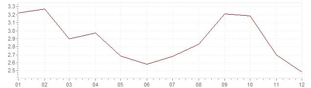 Grafiek - geharmoniseerde inflatie Luxemburg 2012 (HICP)