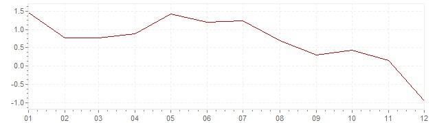 Grafiek - geharmoniseerde inflatie Luxemburg 2014 (HICP)