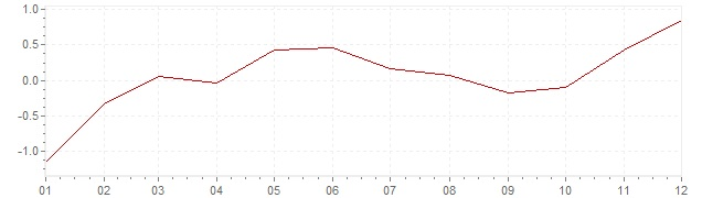 Chart - harmonised inflation Luxembourg 2015 (HICP)