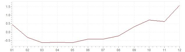 Grafiek - geharmoniseerde inflatie Luxemburg 2016 (HICP)