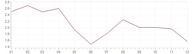 Chart - harmonised inflation Luxembourg 2017 (HICP)