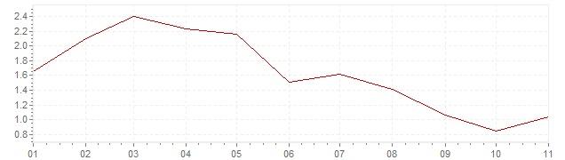 Grafiek - geharmoniseerde inflatie Luxemburg 2019 (HICP)