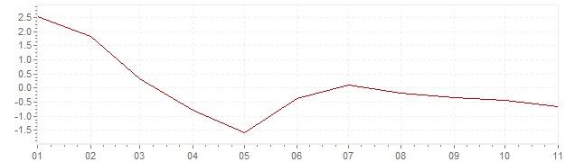 Grafiek - geharmoniseerde inflatie Luxemburg 2020 (HICP)