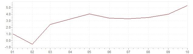 Grafiek - geharmoniseerde inflatie Luxemburg 2021 (HICP)