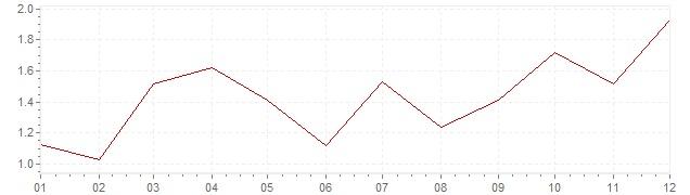 Graphik - harmonisierte Inflation Niederlande 1996 (HVPI)