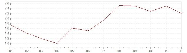 Grafico - inflazione armonizzata Olanda 1997 (HICP)