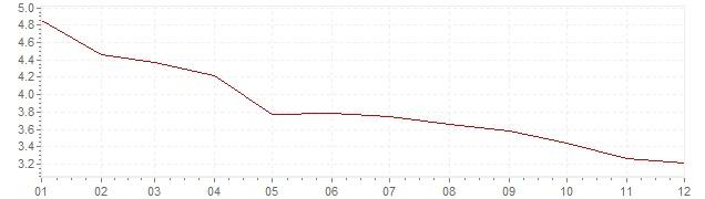 Chart - harmonised inflation The Netherlands 2002 (HICP)