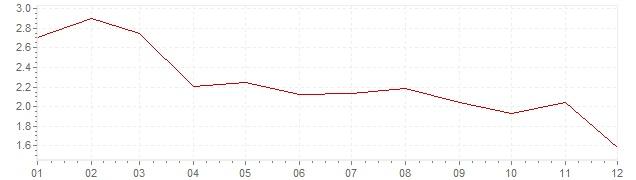 Gráfico – inflação harmonizada na Holanda em 2003 (IHPC)
