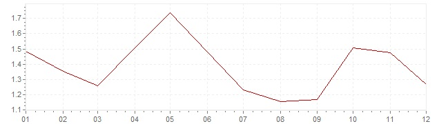 Graphik - Inflation harmonisé Pays-Bas 2004 (IPCH)