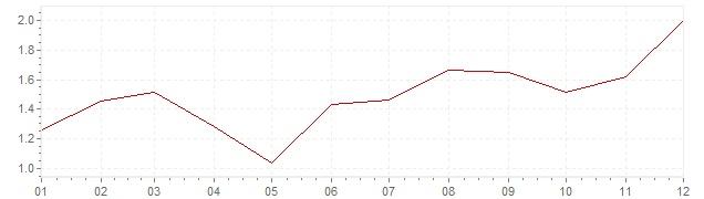 Grafiek - geharmoniseerde inflatie Nederland 2005 (HICP)