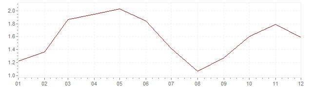 Grafico - inflazione armonizzata Olanda 2007 (HICP)