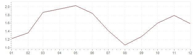 Chart - harmonised inflation The Netherlands 2007 (HICP)