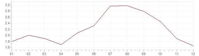 Grafico - inflazione armonizzata Olanda 2008 (HICP)