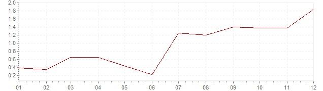 Graphik - harmonisierte Inflation Niederlande 2010 (HVPI)