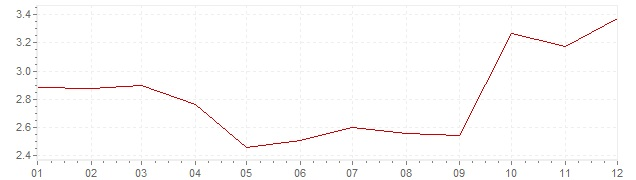 Graphik - Inflation harmonisé Pays-Bas 2012 (IPCH)