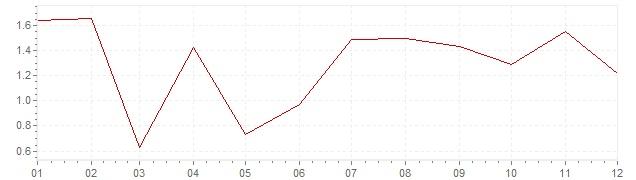 Grafico - inflazione armonizzata Olanda 2017 (HICP)