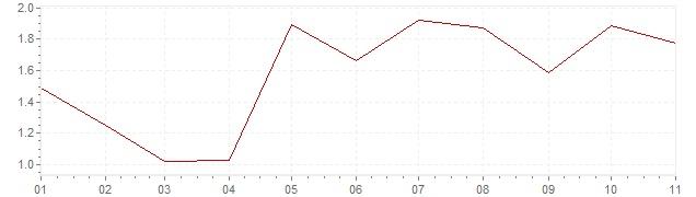 Graphik - Inflation harmonisé Pays-Bas 2018 (IPCH)