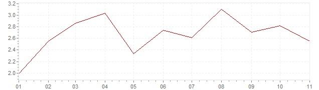 Gráfico - inflación armonizada de Países Bajos en 2019 (IPCA)