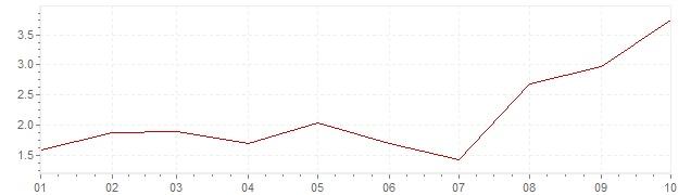 Gráfico - inflación armonizada de Países Bajos en 2021 (IPCA)