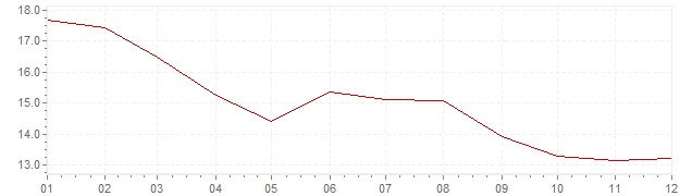 Graphik - Inflation harmonisé Pologne 1997 (IPCH)