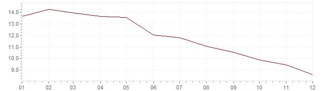 Chart - harmonised inflation Poland 1998 (HICP)