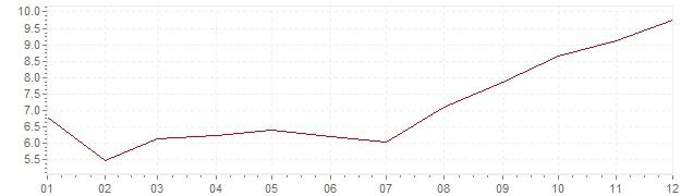 Graphik - harmonisierte Inflation Polen 1999 (HVPI)