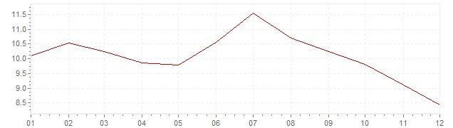 Gráfico - inflación armonizada de Polonia en 2000 (IPCA)