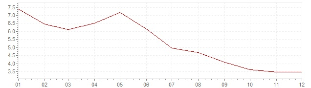 Chart - harmonised inflation Poland 2001 (HICP)