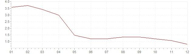 Chart - harmonised inflation Poland 2002 (HICP)