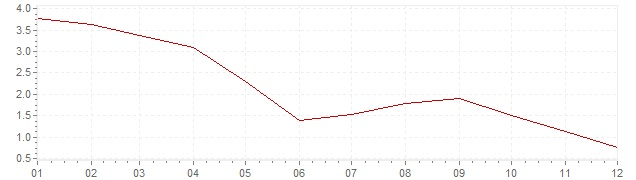 Chart - harmonised inflation Poland 2005 (HICP)
