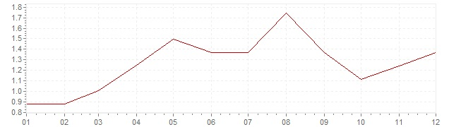 Chart - harmonised inflation Poland 2006 (HICP)
