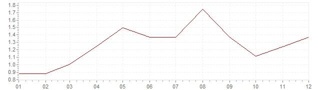 Gráfico - inflación armonizada de Polonia en 2006 (IPCA)