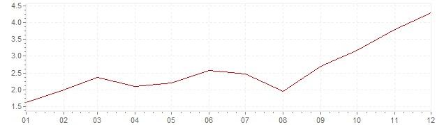 Grafiek - geharmoniseerde inflatie Polen 2007 (HICP)
