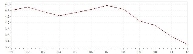 Gráfico - inflación armonizada de Polonia en 2008 (IPCA)