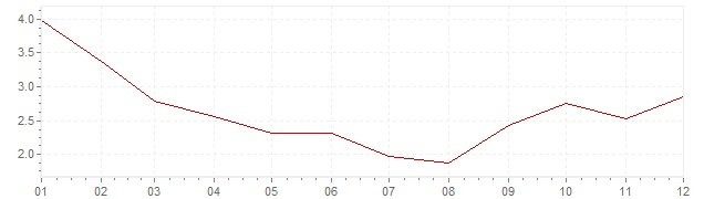 Chart - harmonised inflation Poland 2010 (HICP)