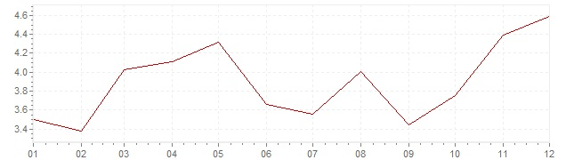 Graphik - Inflation harmonisé Pologne 2011 (IPCH)