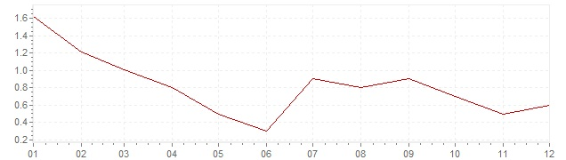 Chart - harmonised inflation Poland 2013 (HICP)